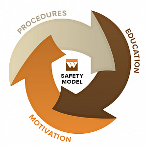 WCC Safety Newsletter, August 2015